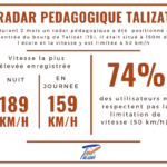 Radar pédagogique Talizat